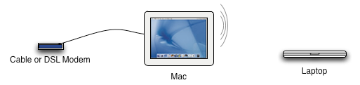 how to connect 2 mac through a router